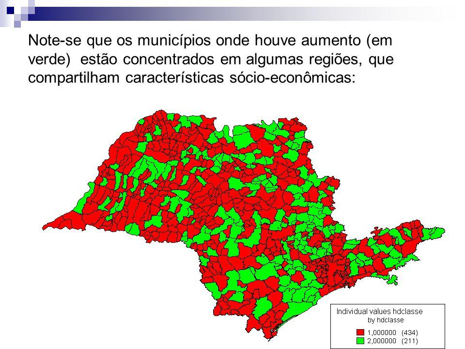 Note-se que os municípios onde houve aumento (em verde) estão concentrados em algumas regiões, que compartilham características sócio-econômicas: