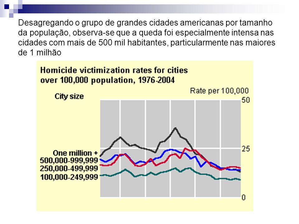 Desagregando o grupo de grandes cidades americanas por tamanho da população, observa-se que a queda foi especialmente intensa nas cidades com mais de 500 mil habitantes, particularmente nas maiores de 1 milhão