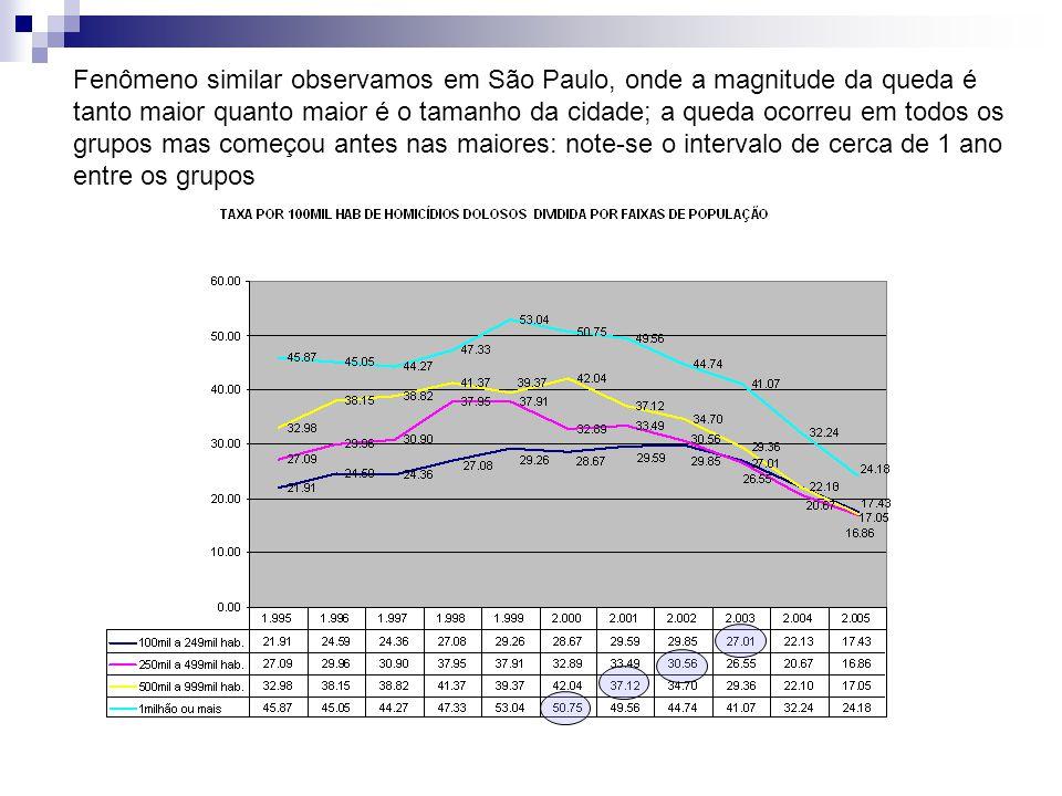 Fenômeno similar observamos em São Paulo, onde a magnitude da queda é tanto maior quanto maior é o tamanho da cidade; a queda ocorreu em todos os grupos mas começou antes nas maiores: note-se o intervalo de cerca de 1 ano entre os grupos