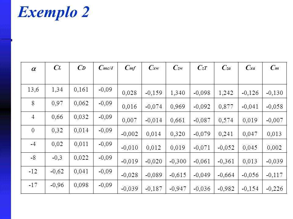 Exemplo 2  CLCL CDCD C mc/4 C mf C xw C zw C zT C za C xa CmCm 13,61,340,161-0,09 0,028-0,1591,340-0,0981,242-0,126-0,130 80,970,062-0,09 0,016-0,074