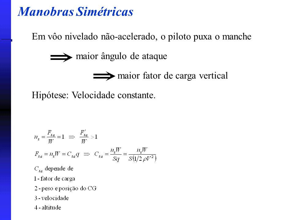 Manobras Simétricas Em vôo nivelado não-acelerado, o piloto puxa o manche maior ângulo de ataque maior fator de carga vertical Hipótese: Velocidade co