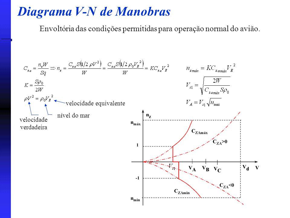 Diagrama V-N de Manobras Envoltória das condições permitidas para operação normal do avião. velocidade verdadeira nível do mar velocidade equivalente