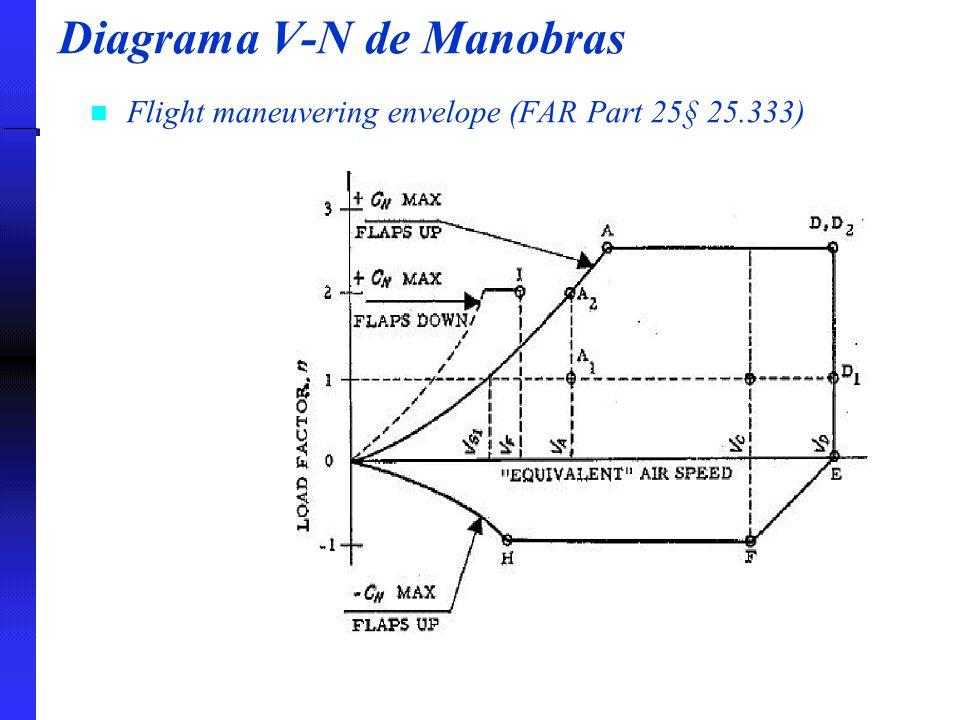 Diagrama V-N de Manobras Flight maneuvering envelope (FAR Part 25§ 25.333)