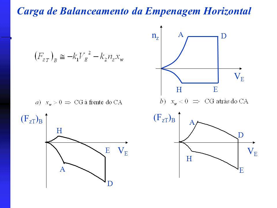 Carga de Balanceamento da Empenagem Horizontal nznz VEVE A D E H (F zT ) B H E D VEVE A VEVE A D E H