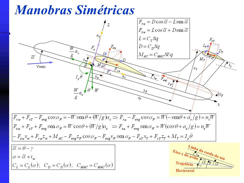 Manobras Simétricas Linha da corda da asa Eixo x do avião Horizontal Trajetória