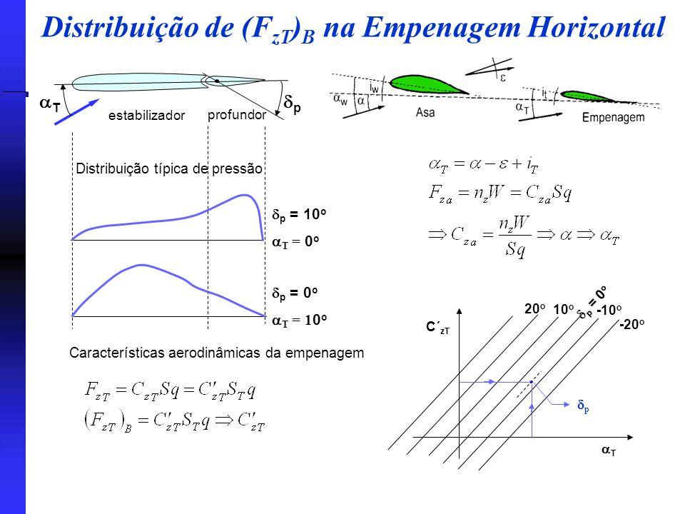 Distribuição de (F zT ) B na Empenagem Horizontal pp TT estabilizador profundor Distribuição típica de pressão  p = 10 o  T = 0 o  p = 0 o  T