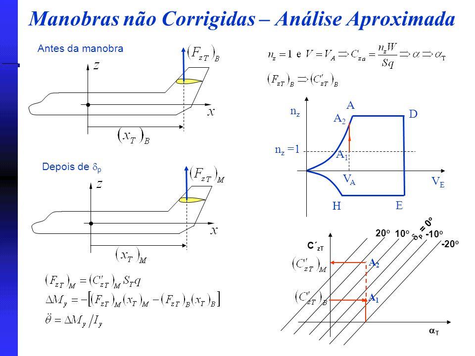 Manobras não Corrigidas – Análise Aproximada nznz VEVE A D E H n z =1 A1A1 A2A2 VAVA Antes da manobra Depois de  p  p = 0 o 10 o 20 o -10 o -20 o T