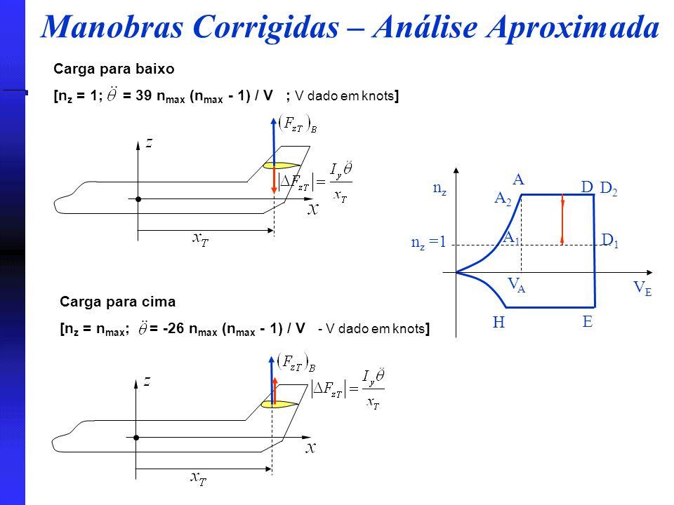 Manobras Corrigidas – Análise Aproximada nznz VEVE A D E H n z =1 A1A1 A2A2 VAVA D2D2 D1D1 Carga para baixo [n z = 1;  = 39 n max (n max - 1) / V ;