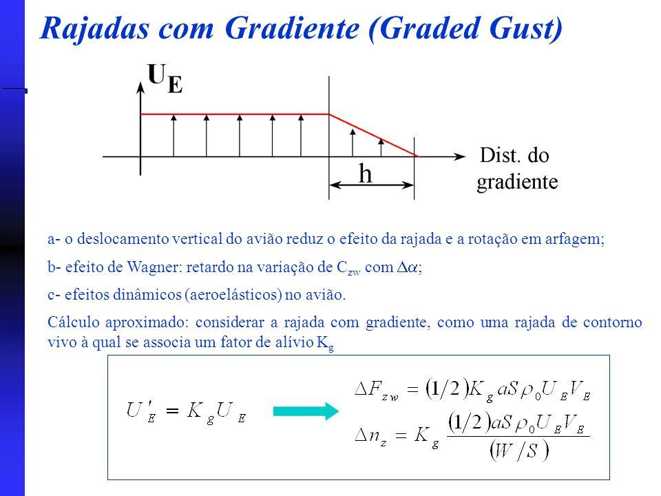 a- o deslocamento vertical do avião reduz o efeito da rajada e a rotação em arfagem; b- efeito de Wagner: retardo na variação de C zw com  ; c- efei