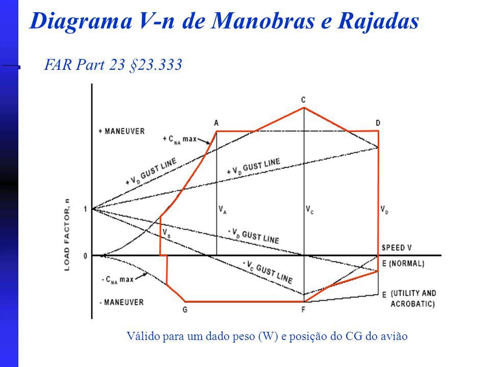 Diagrama V-n de Manobras e Rajadas FAR Part 23 §23.333 Válido para um dado peso (W) e posição do CG do avião