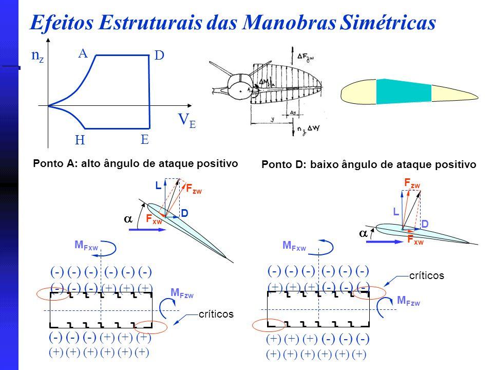 Efeitos Estruturais das Manobras Simétricas Ponto A: alto ângulo de ataque positivo nznz VEVE A D E H L  D F zw F xw Ponto D: baixo ângulo de ataque