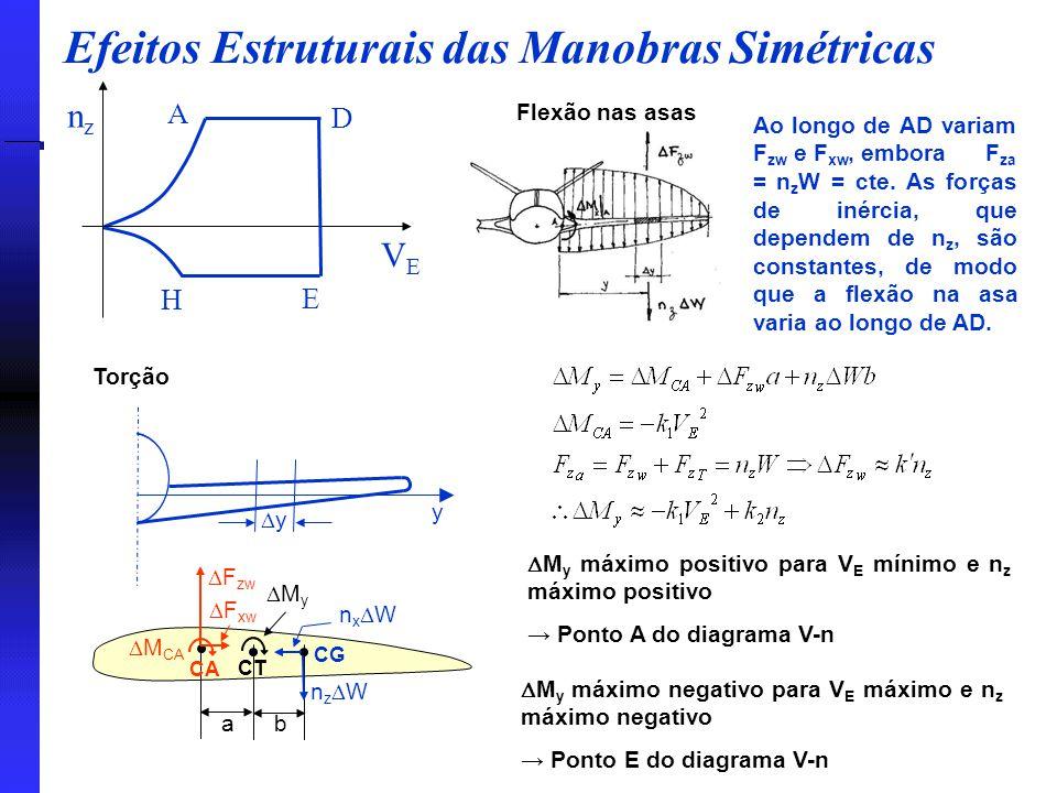 Efeitos Estruturais das Manobras Simétricas nznz VEVE A D E H Torção Ao longo de AD variam F zw e F xw, embora F za = n z W = cte. As forças de inérci
