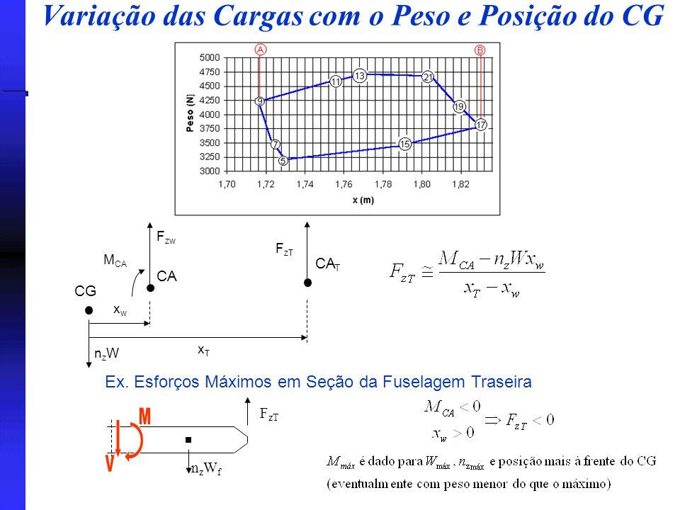 Variação das Cargas com o Peso e Posição do CG CG CA CA T nzWnzW F zw M CA F zT xwxw xTxT nzWfnzWf Ex. Esforços Máximos em Seção da Fuselagem Traseira