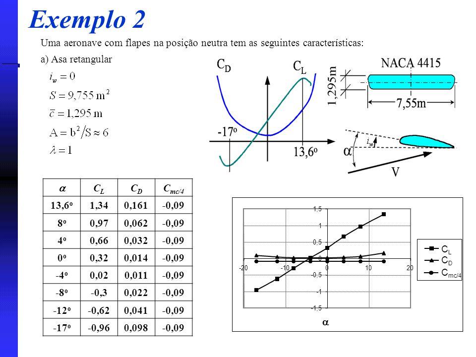 Exemplo 2 Uma aeronave com flapes na posição neutra tem as seguintes características: a) Asa retangular  CLCL CDCD C mc/4 13,6 o 1,340,161-0,09 8o8o