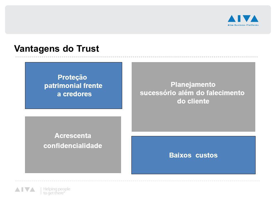 Vantagens do Trust Proteção patrimonial frente a credores Acrescenta confidencialidade Planejamento sucessório além do falecimento do cliente Baixos c