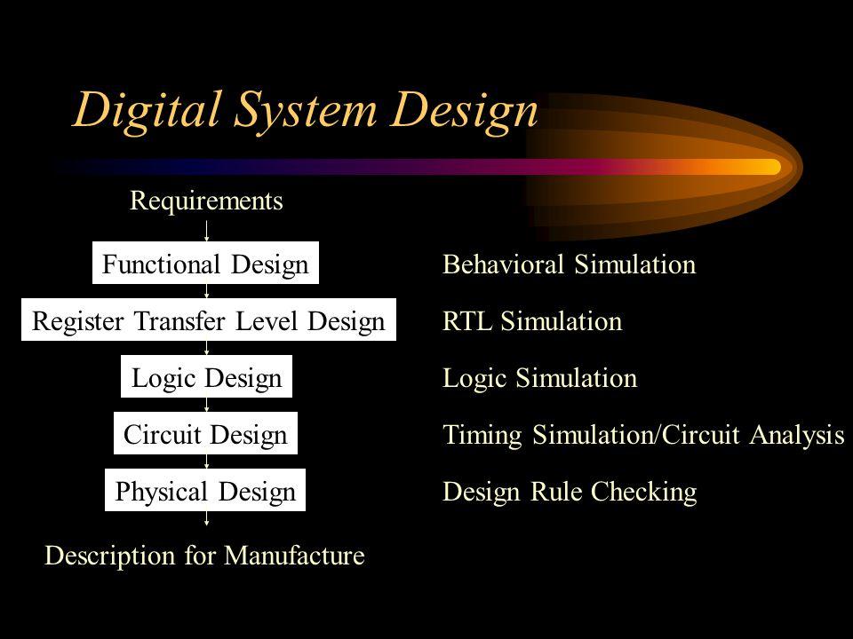 Digital Logic Circuit Definitions PLD > HCPLD > FPGA: Field programmable gate array Logic Block I/O Block Interconnect