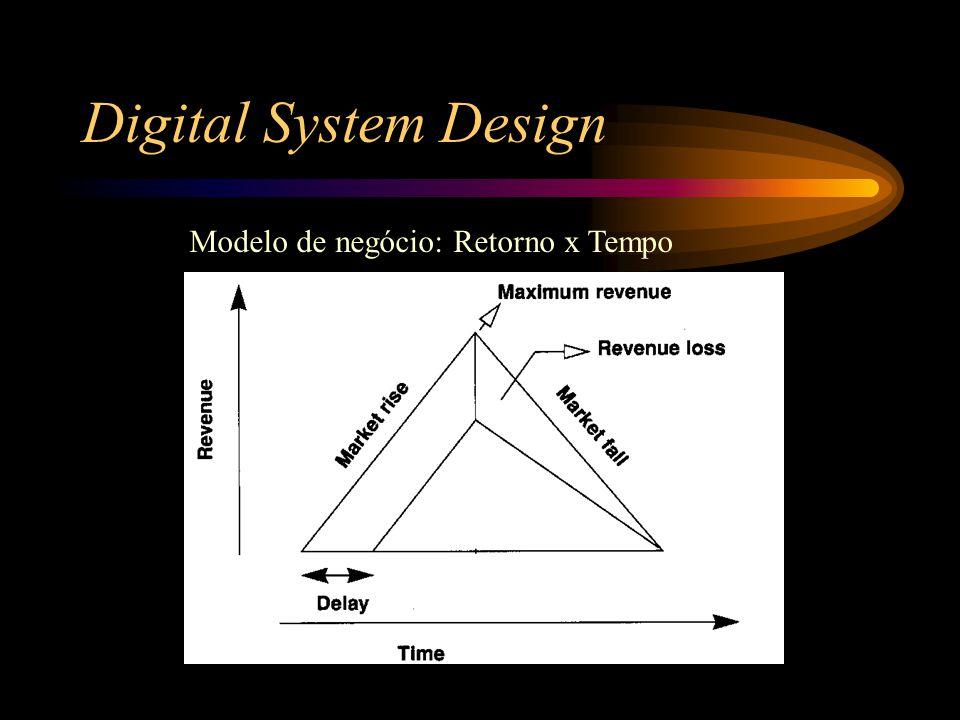 Digital System Design Modelo de negócio: Retorno x Tempo