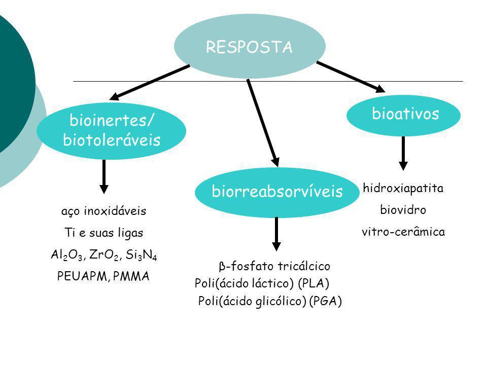 RESPOSTA bioinertes/ biotoleráveis biorreabsorvíveis bioativos aço inoxidáveis Ti e suas ligas Al 2 O 3, ZrO 2, Si 3 N 4 PEUAPM, PMMA β-fosfato tricál
