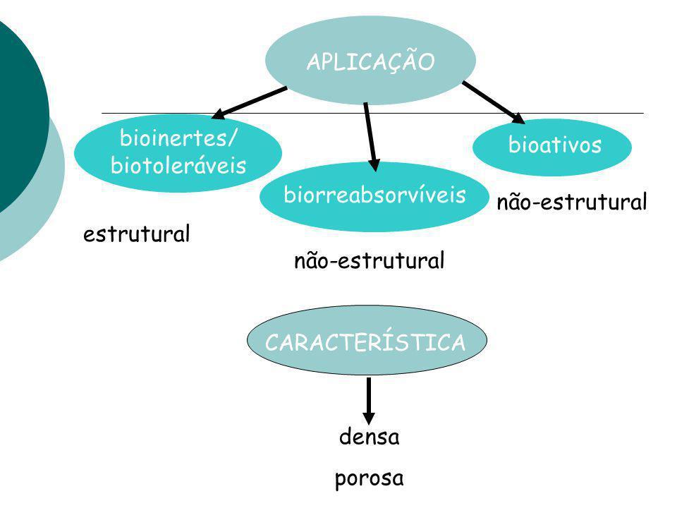 APLICAÇÃO bioinertes/ biotoleráveis biorreabsorvíveis bioativos não-estrutural estrutural CARACTERÍSTICA densa porosa