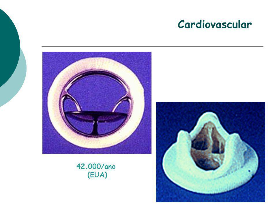 42.000/ano (EUA) Cardiovascular