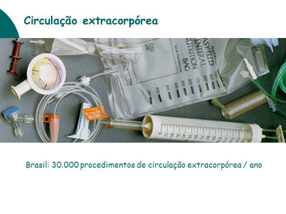 Brasil: 30.000 procedimentos de circulação extracorpórea / ano Circulação extracorpórea