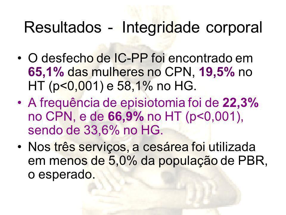 Resultados - Integridade corporal O desfecho de IC-PP foi encontrado em 65,1% das mulheres no CPN, 19,5% no HT (p<0,001) e 58,1% no HG.