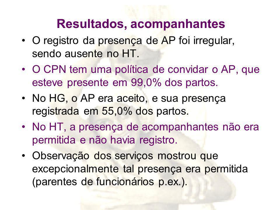 Resultados, acompanhantes O registro da presença de AP foi irregular, sendo ausente no HT.