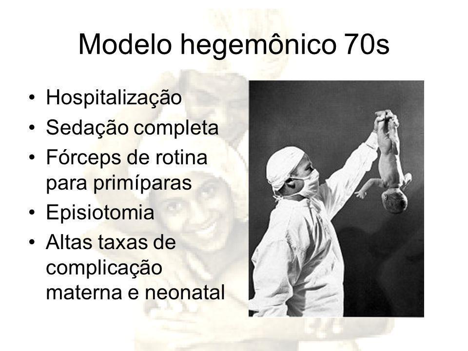 Modelo hegemônico 70s Hospitalização Sedação completa Fórceps de rotina para primíparas Episiotomia Altas taxas de complicação materna e neonatal