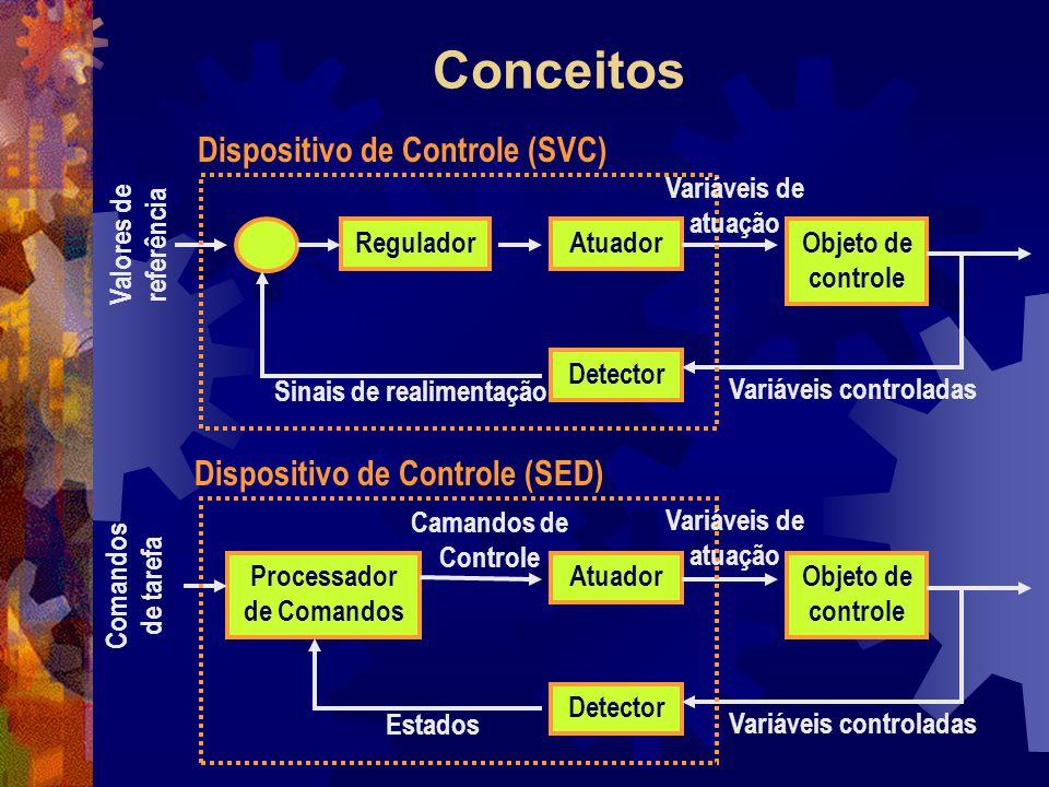 Conceitos Valores de referência ReguladorAtuador Detector Objeto de controle Sinais de realimentação Variáveis de atuação Variáveis controladas Dispos