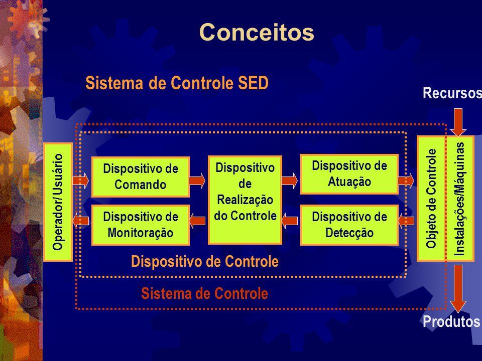 Conceitos Operador/ Usuário Dispositivo de Comando Dispositivo de Controle Dispositivo de Monitoração Dispositivo de Realização do Controle Dispositiv