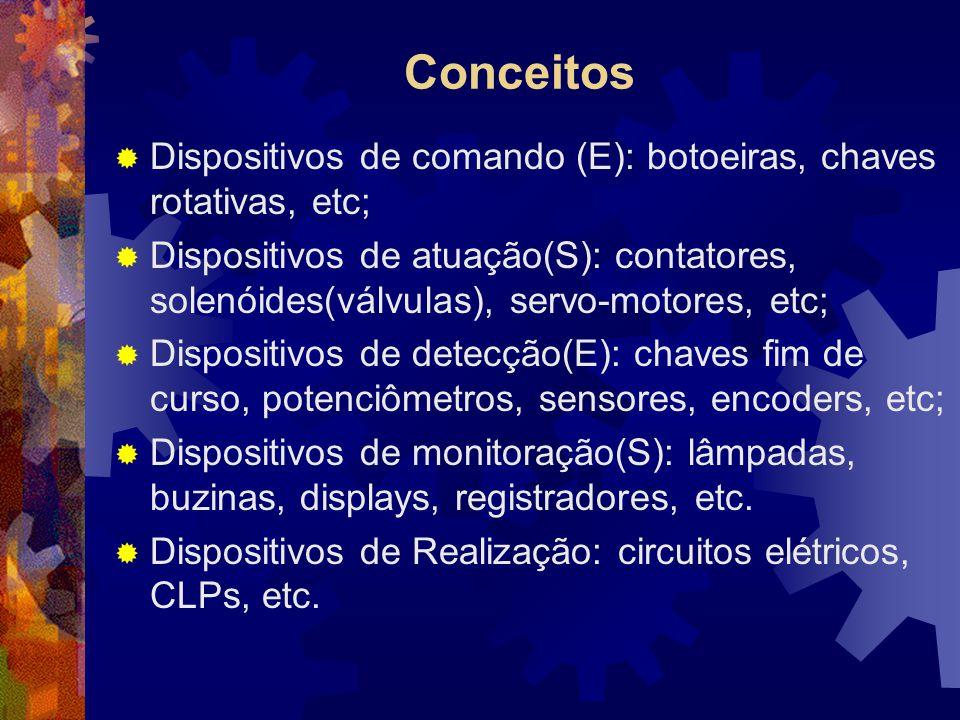 Conceitos  Dispositivos de comando (E): botoeiras, chaves rotativas, etc;  Dispositivos de atuação(S): contatores, solenóides(válvulas), servo-motor