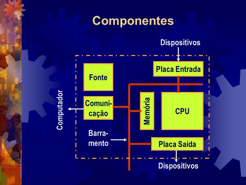 Componentes CPU Memória Fonte Comuni- cação Barra- mento Placa Entrada Placa Saída Dispositivos Computador