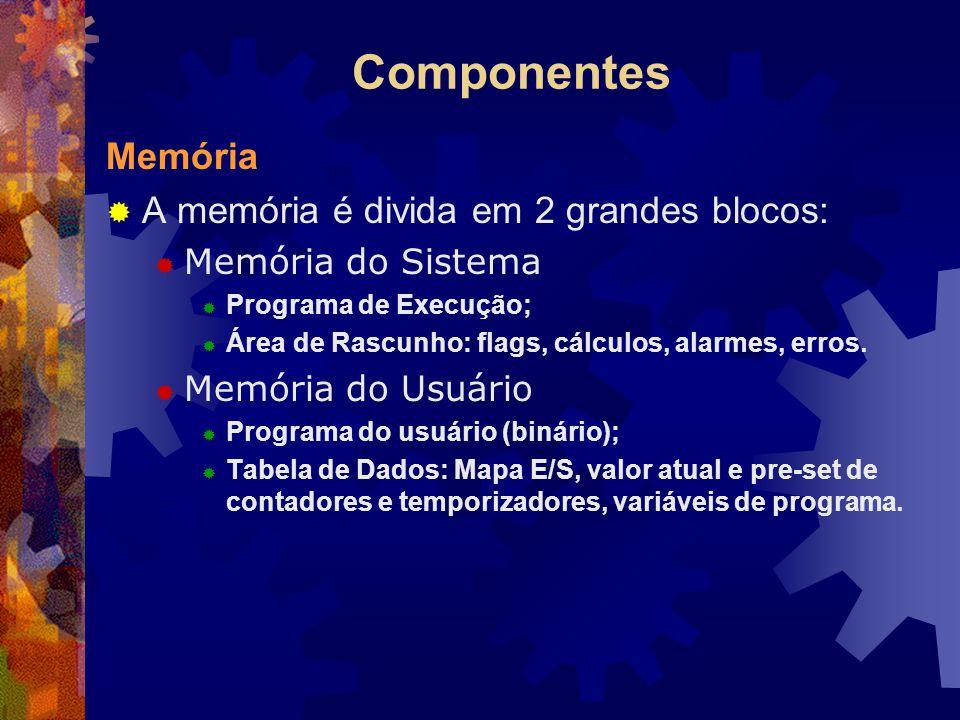 Componentes Memória  A memória é divida em 2 grandes blocos:  Memória do Sistema  Programa de Execução;  Área de Rascunho: flags, cálculos, alarme