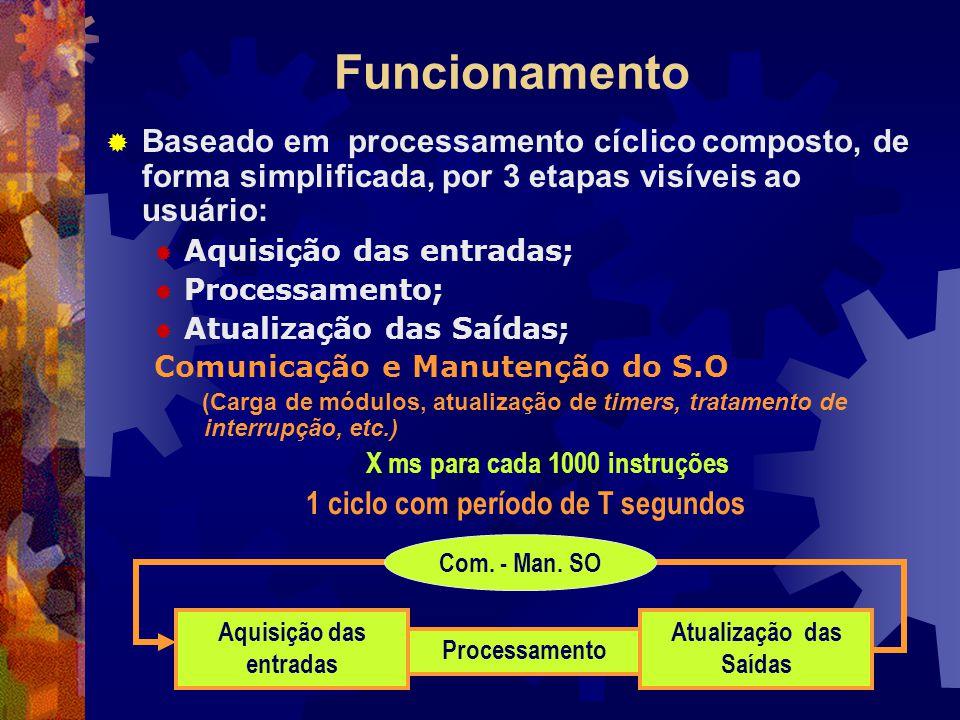 Funcionamento  Baseado em processamento cíclico composto, de forma simplificada, por 3 etapas visíveis ao usuário:  Aquisição das entradas;  Proces