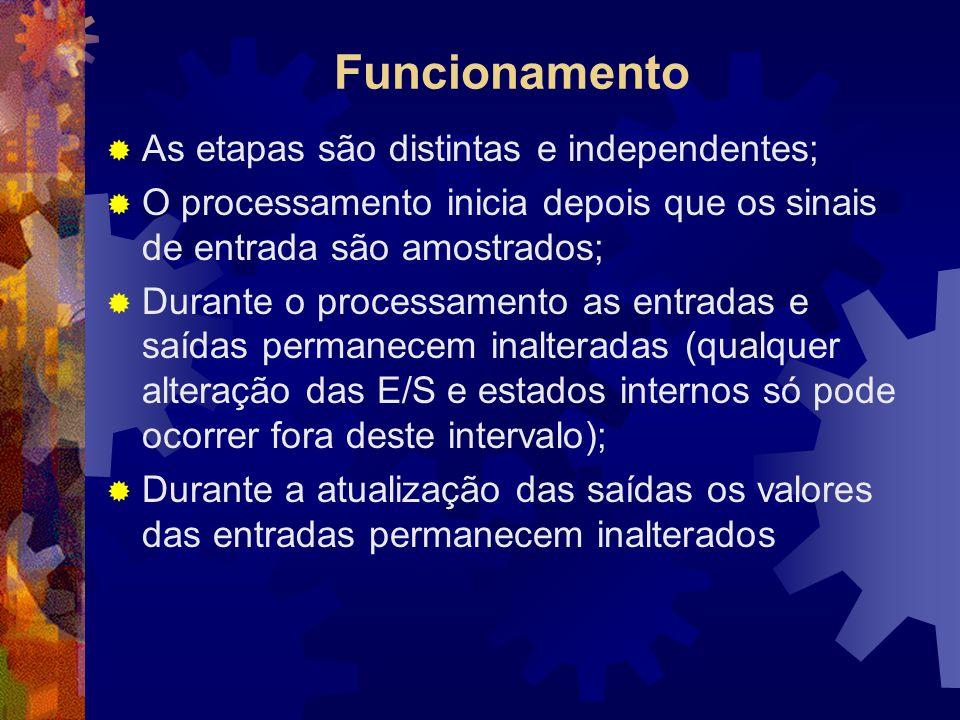 Funcionamento  As etapas são distintas e independentes;  O processamento inicia depois que os sinais de entrada são amostrados;  Durante o processa