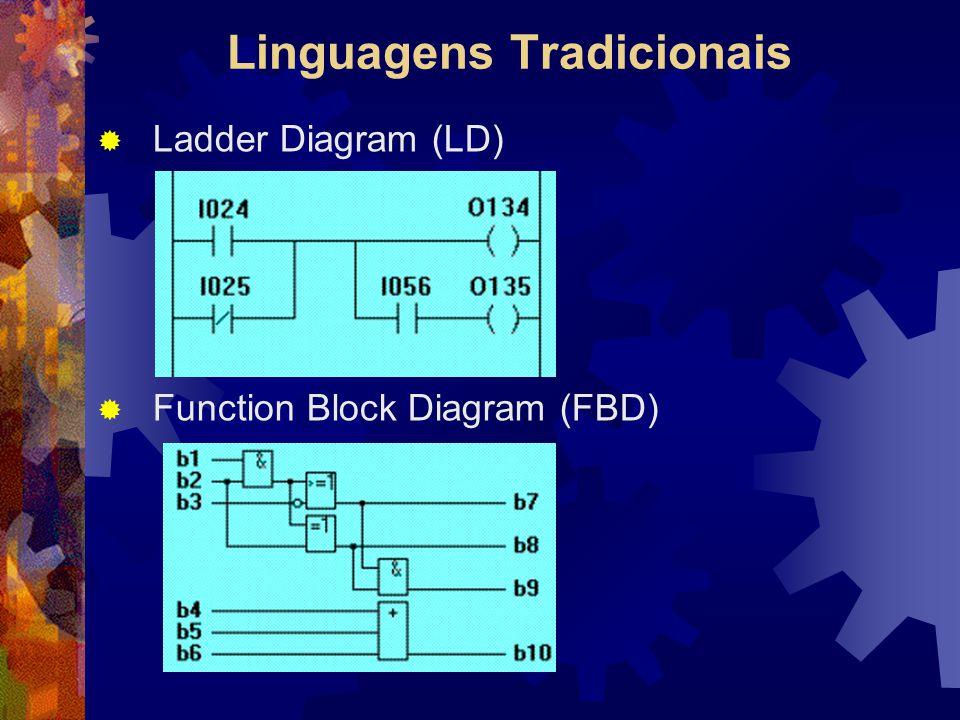 Linguagens Tradicionais  Ladder Diagram (LD)  Function Block Diagram (FBD)