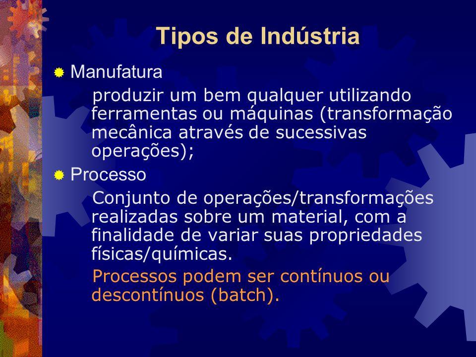 Tipos de Indústria  Manufatura produzir um bem qualquer utilizando ferramentas ou máquinas (transformação mecânica através de sucessivas operações);