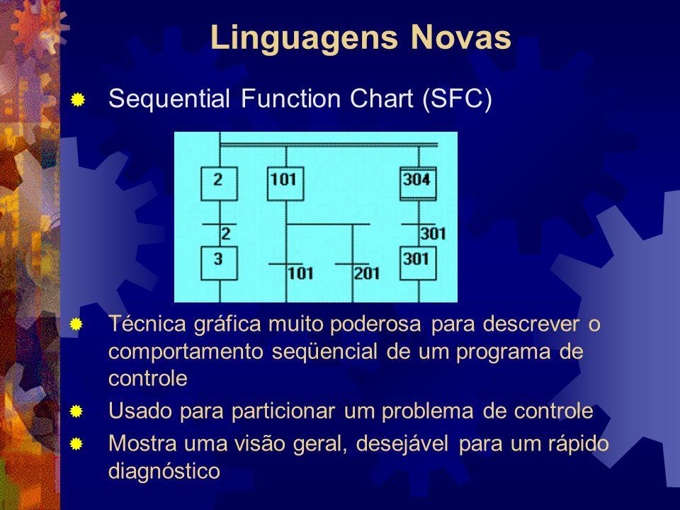 Linguagens Novas  Sequential Function Chart (SFC)  Técnica gráfica muito poderosa para descrever o comportamento seqüencial de um programa de contro