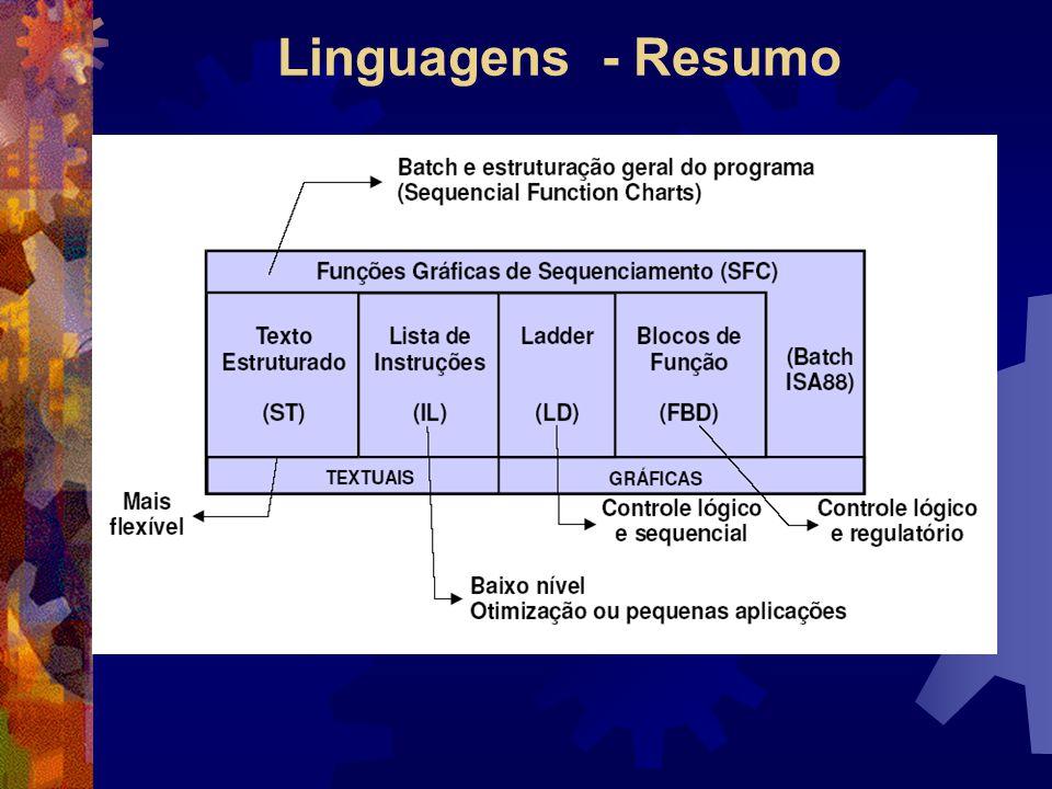 Linguagens - Resumo