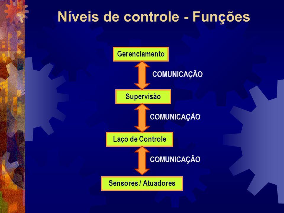 Níveis de controle - Funções Gerenciamento Supervisão COMUNICAÇÃO Laço de Controle Sensores / Atuadores COMUNICAÇÃO