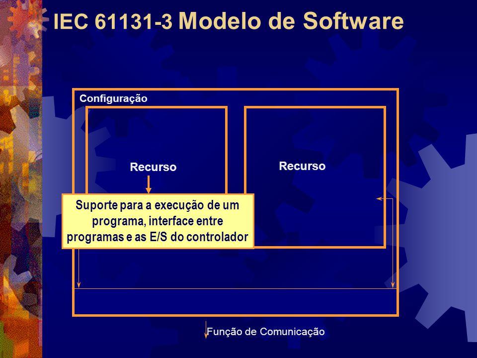 IEC 61131-3 Modelo de Software Configuração Função de Comunicação Recurso Suporte para a execução de um programa, interface entre programas e as E/S d