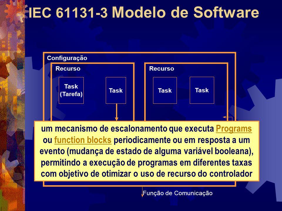 IEC 61131-3 Modelo de Software Task (Tarefa) Task Recurso Configuração Função de Comunicação um mecanismo de escalonamento que executa Programs ou fun