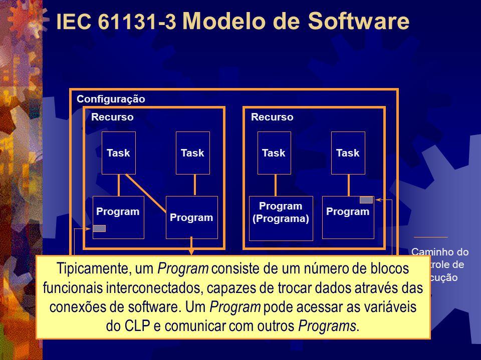 IEC 61131-3 Modelo de Software Função de Comunicação Task Program Task Program (Programa) Task Program Task Recurso Configuração Caminho do controle d