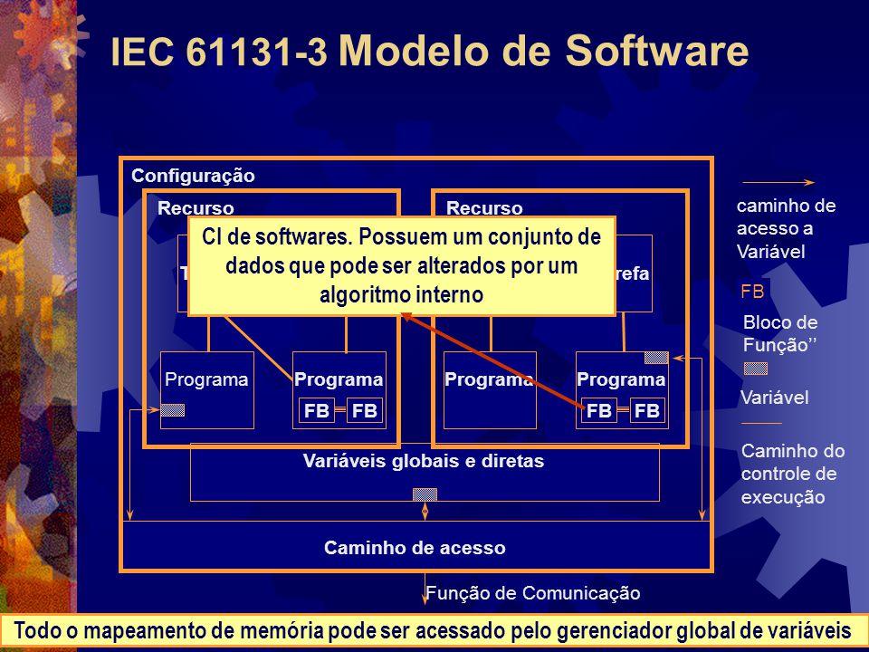 IEC 61131-3 Modelo de Software Variáveis globais e diretas Caminho de acesso Tarefa Programa FB Tarefa Programa Tarefa Programa FB Tarefa Recurso Conf
