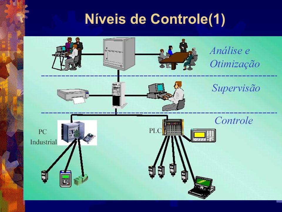 Níveis de Controle(1)