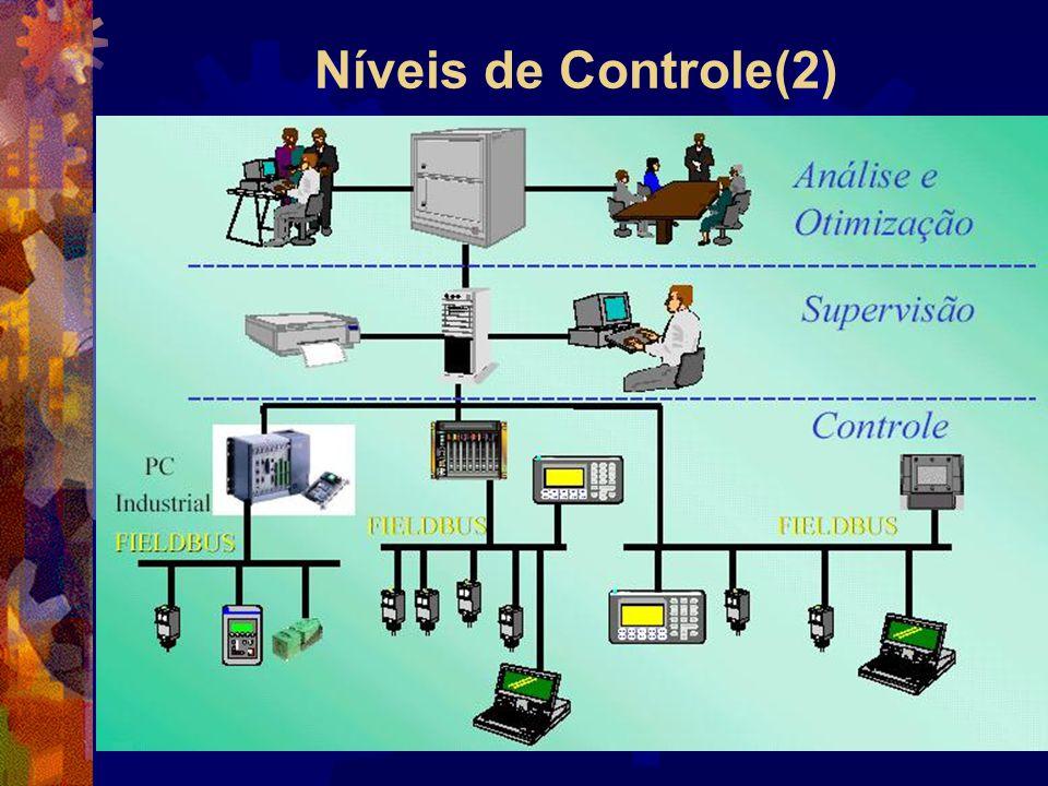 Histórico  Hoje o PLC é um sistema microcontrolador (microprocessador) industrial com software e hardware adaptado para ambiente industrial (especialmente ruído eletromagnético) com muitas opções de programação, com capacidade de operar em rede em diversos níveis.