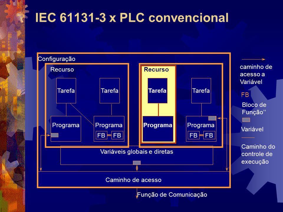 IEC 61131-3 x PLC convencional Função de Comunicação Variáveis globais e diretas Caminho de acesso Tarefa Programa FB Tarefa Programa Tarefa Programa