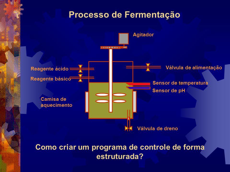 Processo de Fermentação Camisa de aquecimento Reagente ácido Reagente básico Válvula de dreno Sensor de pH Sensor de temperatura Válvula de alimentaçã