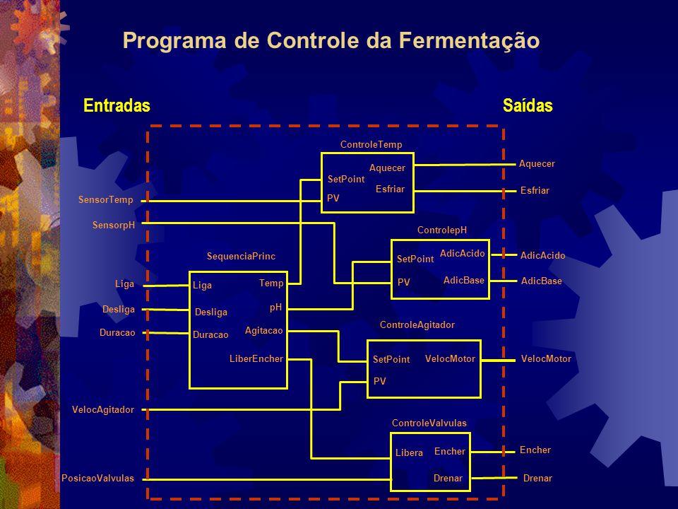 Programa de Controle da Fermentação PosicaoValvulas VelocAgitador SensorTemp SensorpH Duracao Desliga Liga AdicBase AdicAcido VelocMotor Encher Drenar