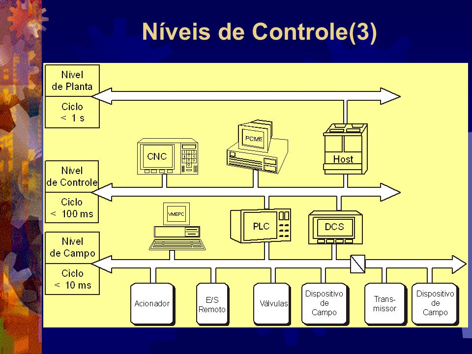 Conceitos  Controle é aplicação de uma ação pré- planejada para que aquilo que se considera como objeto de controle atinja certos objetivos (Miyagi, 1996).